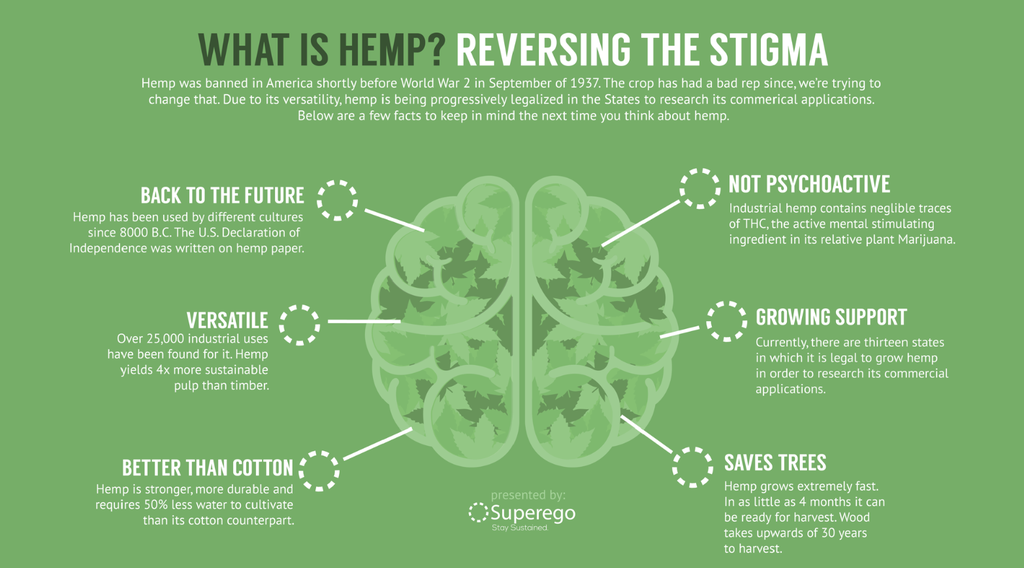 hemp to save our trees