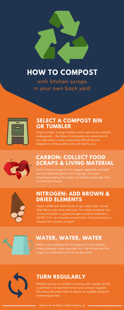 What is Compostable? - How to Compost - infographic